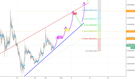 ENJBTC: ENJ moving in an up trend, on the way to it ATH
