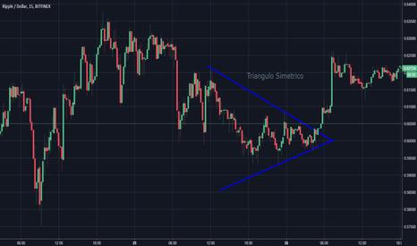 XRPUSD: Triangulo Simetrico