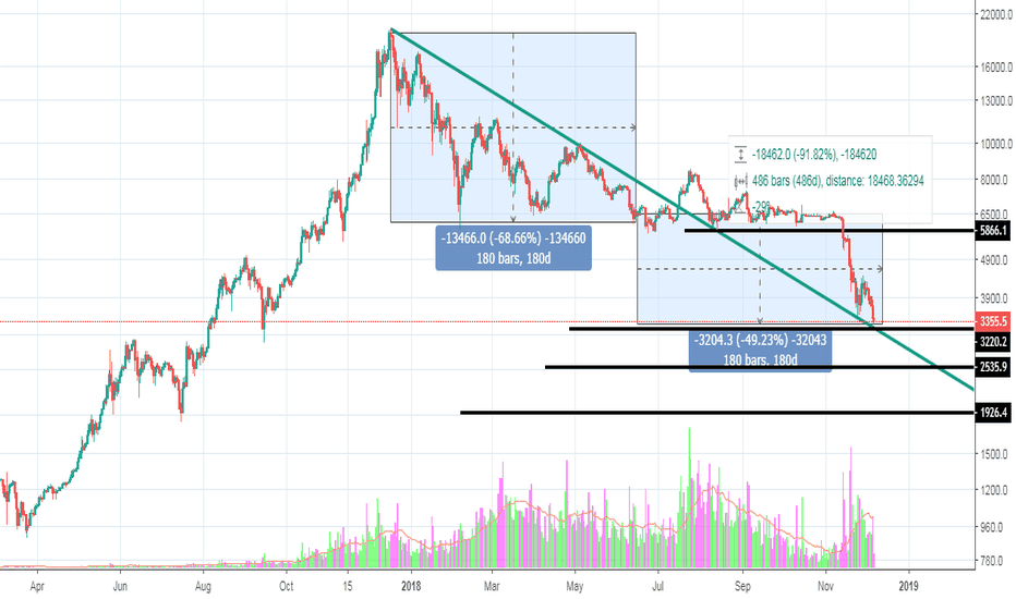 XBTUSD: BTC/USD Chart Analysis 6 Month Cycle