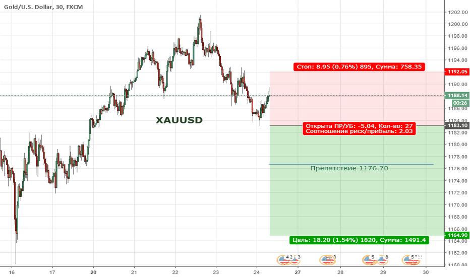 XAUUSD: Цена продолжает находиться в медвежьей коррекции