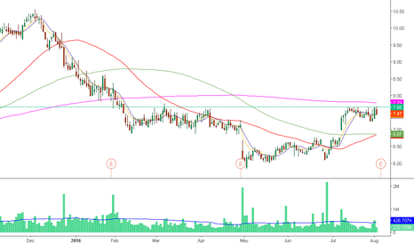 SHOR: Nice breakout pattern, SMA200 the only trouble