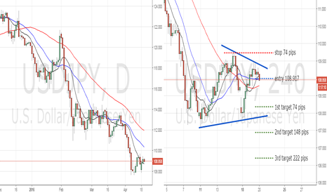 USDJPY: wedged price action USDJPY