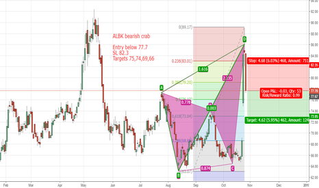 ALBK: ALBK short based on bearish crab