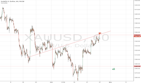 XAUUSD: XAUUSD over weekend position