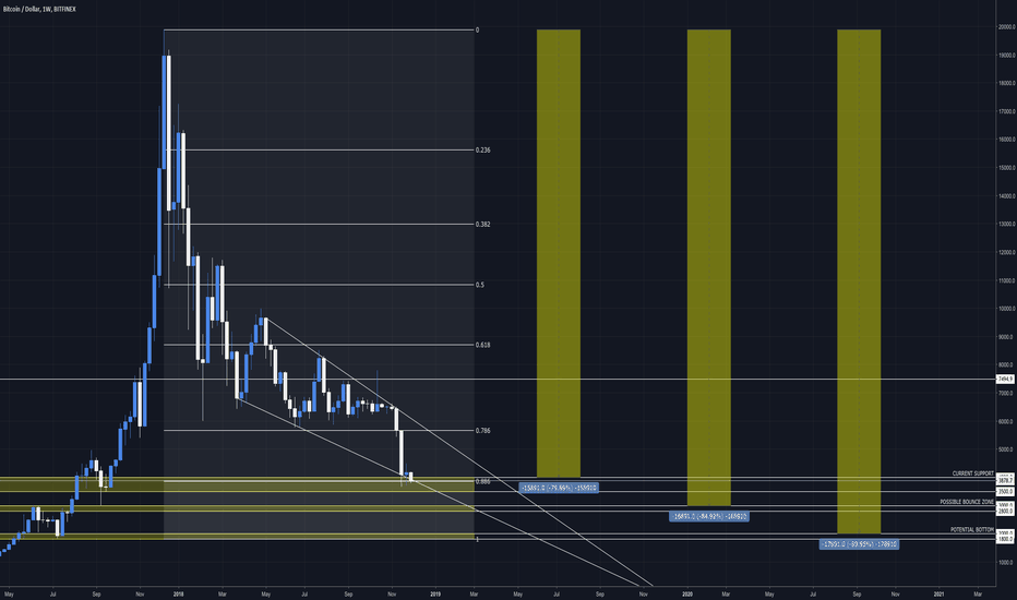 BTCUSD: Current Support, Possible Bounce Zone & Potential Bottom