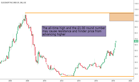 ELCO: Will Elecosoft PLC Cope With The Resistance Zone?