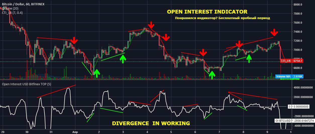 Дивергенция отерытого интереса на рынке криптовалют