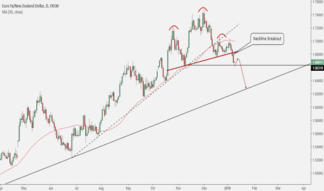 EURNZD: EURNZD: Head & Shoulders Top