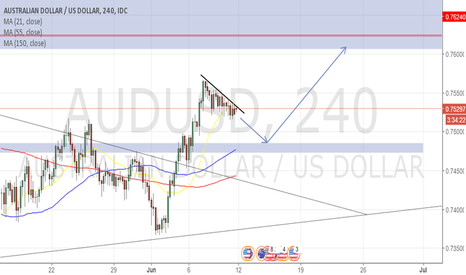 AUDUSD: AUDUSD Potential Long Position (4Hr Timeframe)