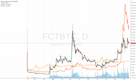 FCTBTC: FCT/XMR-comparison-with-BTC/CNY-1day-chart
