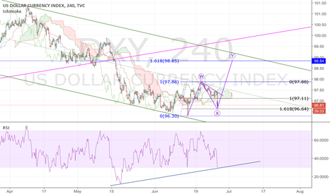 DXY: DXY; wave Y bounce