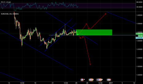 EURUSD: waiting this breakout