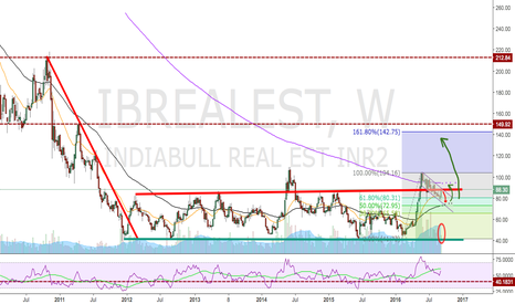 IBREALEST: IBREALEST - Good risk to reward