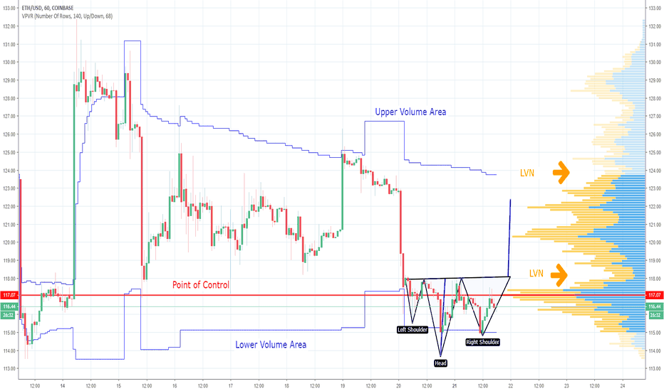 ETHUSD: Another Inverted Head and Shoulders on ETHUSD