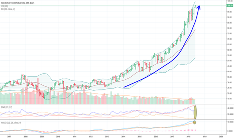 MSFT: MSFT : New highest peaks coming