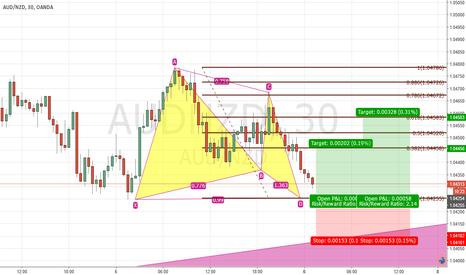 AUDNZD: AUD/NZD Bullish Soon - Gartley Pattern