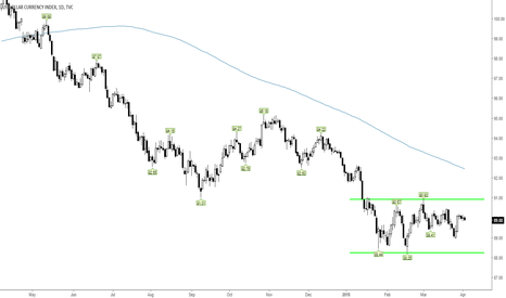 DXY: The only certainty in trading