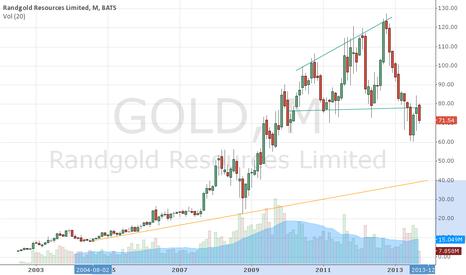 GOLD: Randgold