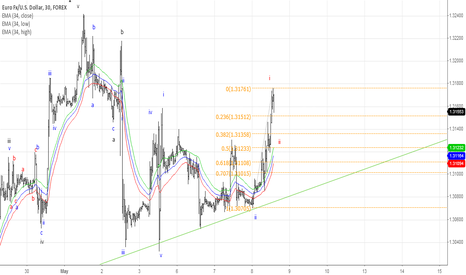 EURUSD: Elliott Wave Swing buy