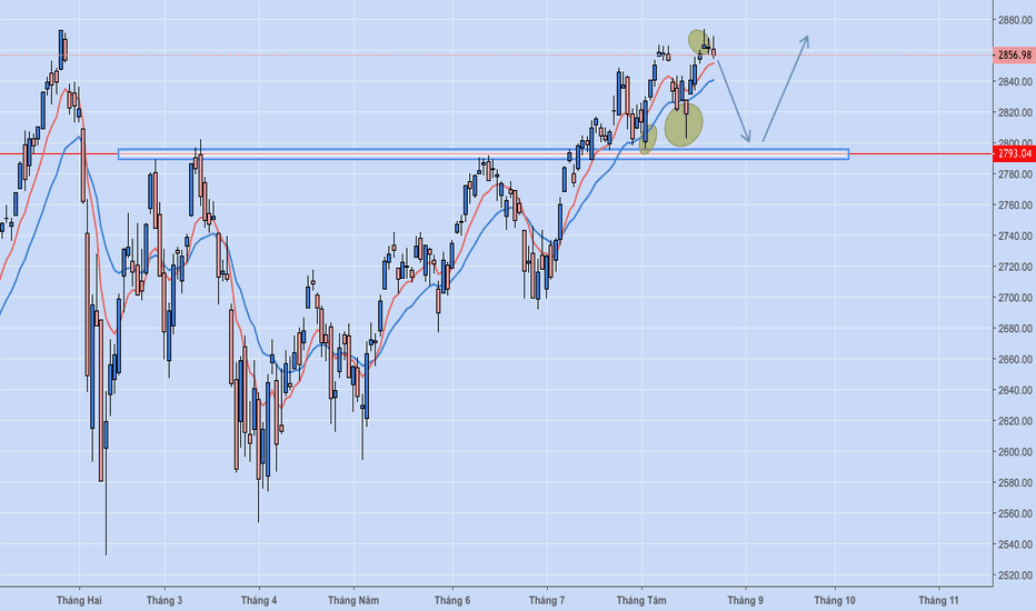 SPX: SP500 USA Daily