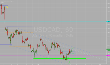 USDCAD: Pending
