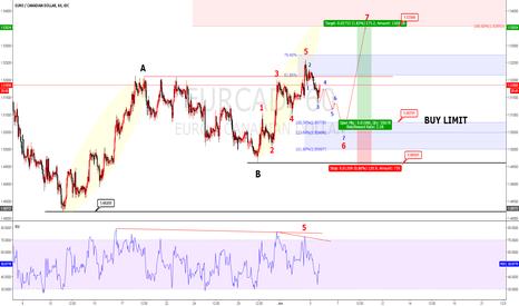 EURCAD: EURCAD Elliot wave analysis buy limit