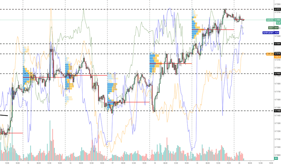 AUDUSD: AUD/USD: Correlated Instruments Back Higher Rate