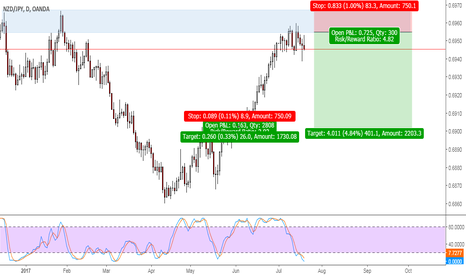 NZDJPY: NZDJPY sell at supply