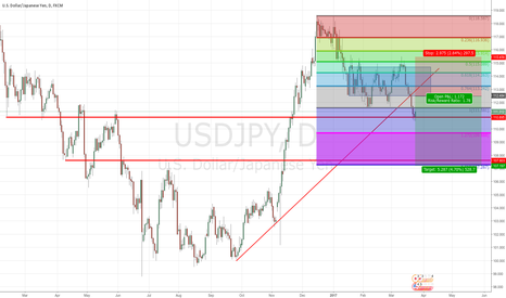 USDJPY: USDJPY Broken Bull Rally from Trump