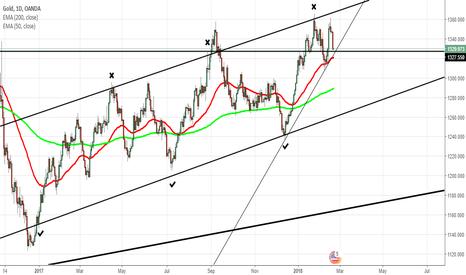 XAUUSD: Gold outlook