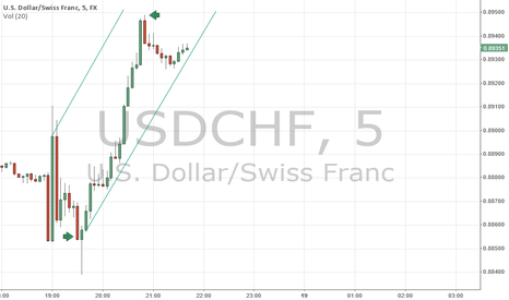 USDCHF: USDCHF Important Points Up or Down
