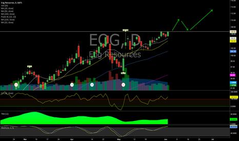 EOG: $EOG (Daily)