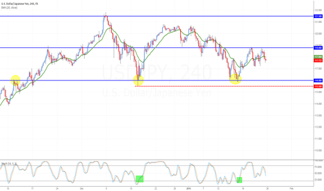 USDJPY: USD/JPY: Weekly Analysis for the Week of Jan.26-30