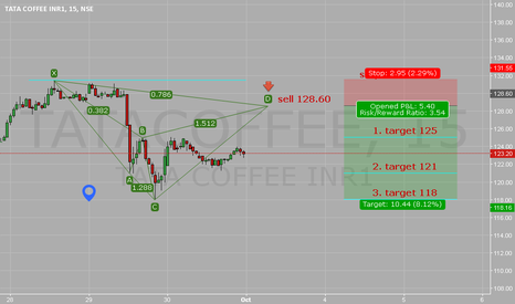 TATACOFFEE: Cypher Pattern.  Sell 128.60. Stop loss 131.50. Target 118.