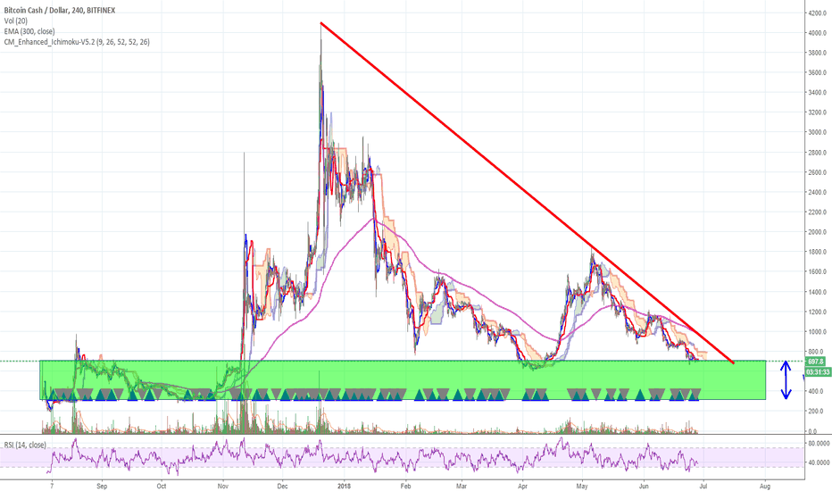 BCHUSD: BCH ... could be good, but careful on a BTC drop!