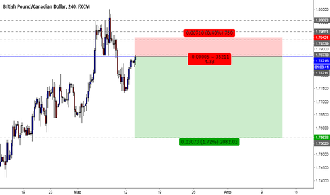 GBPCAD: GBPUSD Sell