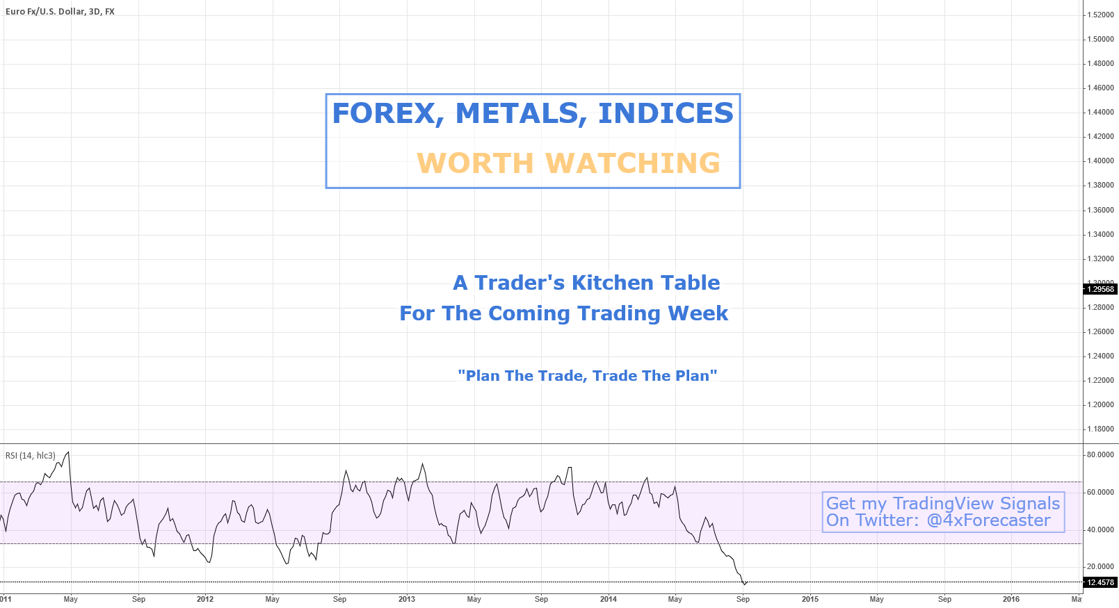 FOREX, METALS, INDICES - What