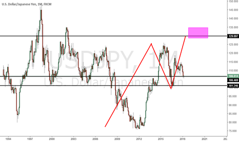 USDJPY: not much , but i dont complaine >lol