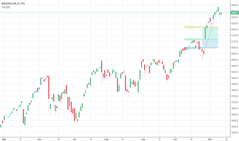 NDX: NASDAQ 100. All time high and will it retrace back down to 61.8%