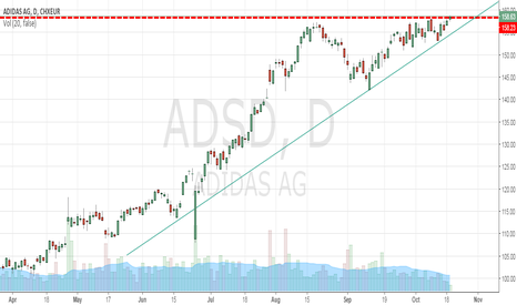 ADS: Adidas can soon break its major resistance