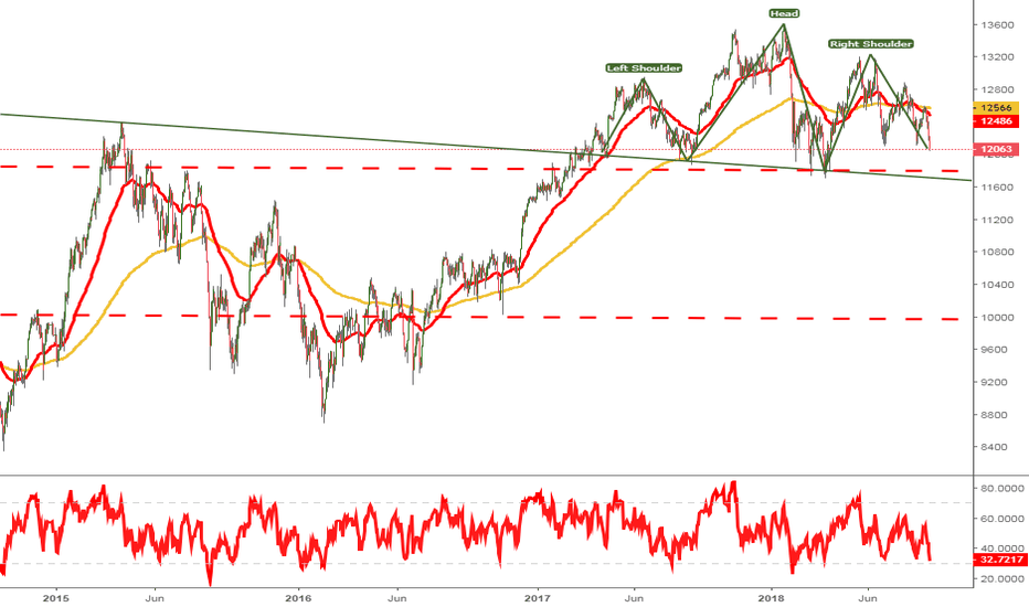 GER30: Head & Shoulder on the DAX??