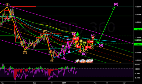 XAGUSD: Perfect IHS for Silver