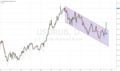 USDRUB: USDRUB breaks out of Bullish Continuation Flag