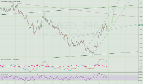 EURNZD: Stick with the trend