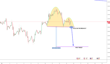 EURUSD: EURUSD Short Opportunity CwH  Formation