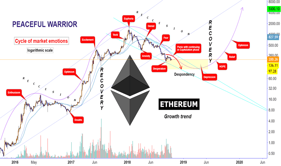ETHUSD: Ethereum : Cycle of market emotions.