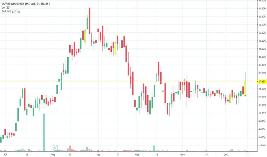 SAFARIND: 2 bullish engulfing signs