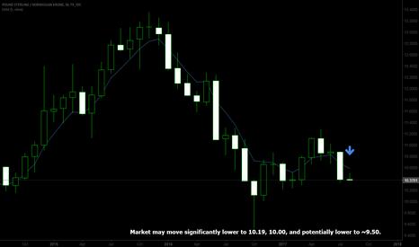 GBPNOK: Big move for GBPNOK this month?