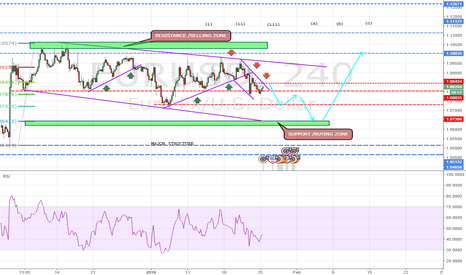 EURUSD: EUR IN A CORRECTION WAVE...SELL @0.843 SHORT