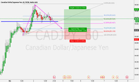 CADJPY: 0.786 strategy testing